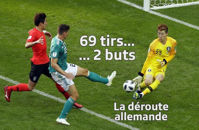 L'Allemagne, ici face à la Corée du Sud, a été éliminée de la Coupe du monde. [AP Photo/Sergei Grits - Keystone]