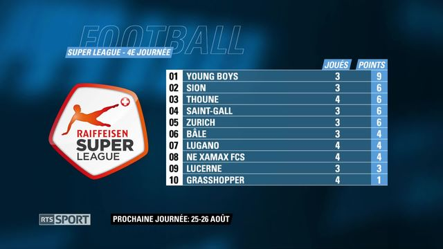 Football: Résultats Leagues [RTS]