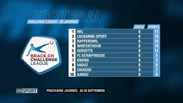 Football, Challenge League: Le classement [RTS]