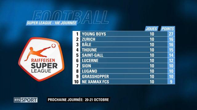 Le classement à l'issue de la 10e journée de Super League. [RTS]