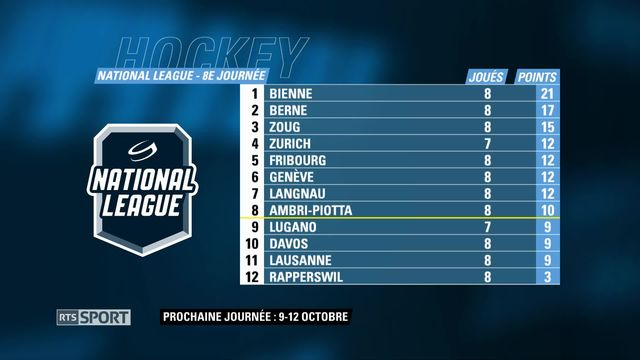 Hockey sur glace: National League, 8e journée [RTS]