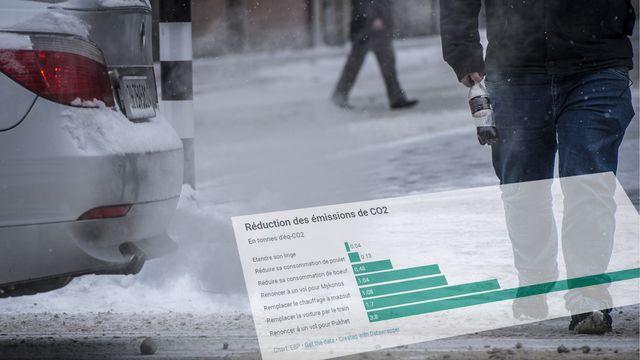 Les Suisses émettent en moyenne 14 tonnes de CO2 par personne et par an. [Melanie Duchene - keystone]