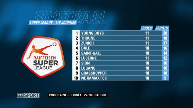 Football: Suoer League, le tableau des résultats [RTS]