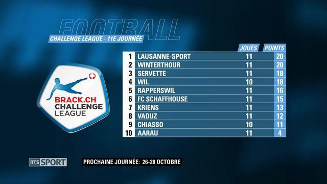 Football: Challenge League, le tableau des résultats [RTS]