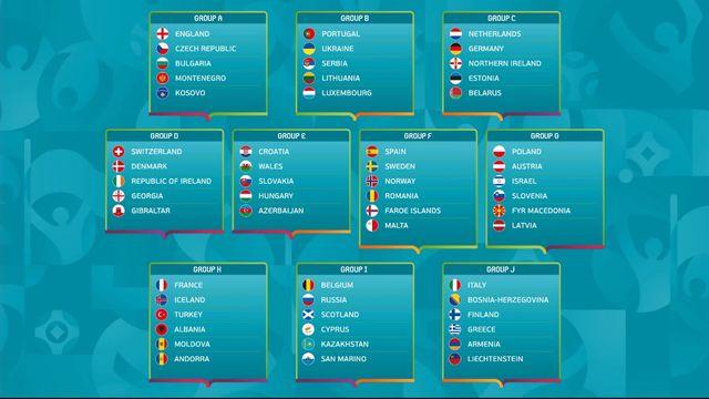 Le Calendrier Euro 2020.Qualifs Euro 2020 La Suisse Plutot Vernie Au Tirage Au