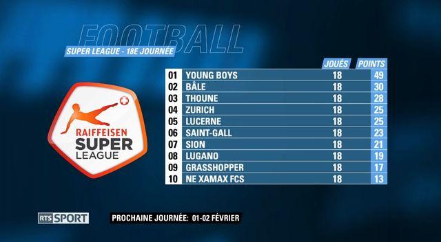 Young Boys passera l'hiver bien au chaud au sommet de la Super League. [RTS]