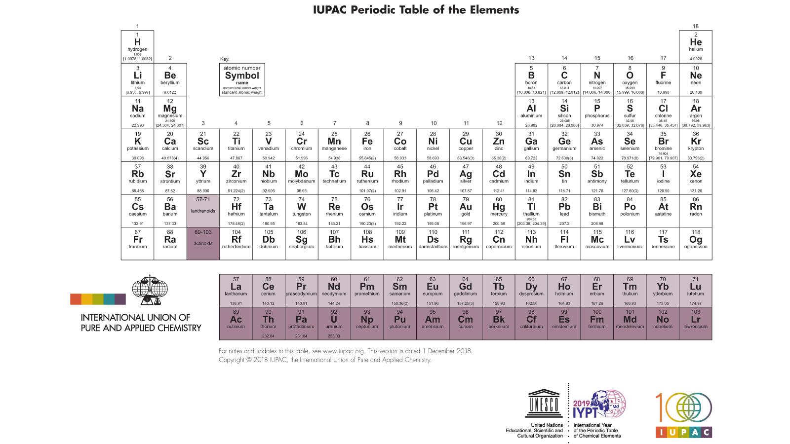 Le Celebre Tableau Periodique Des Elements Chimiques Fete Ses 150 Ans Rts Ch Sciences Tech