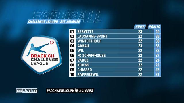 Challenge League, 23e journée: Aarau - Servette (3-3) [RTS]