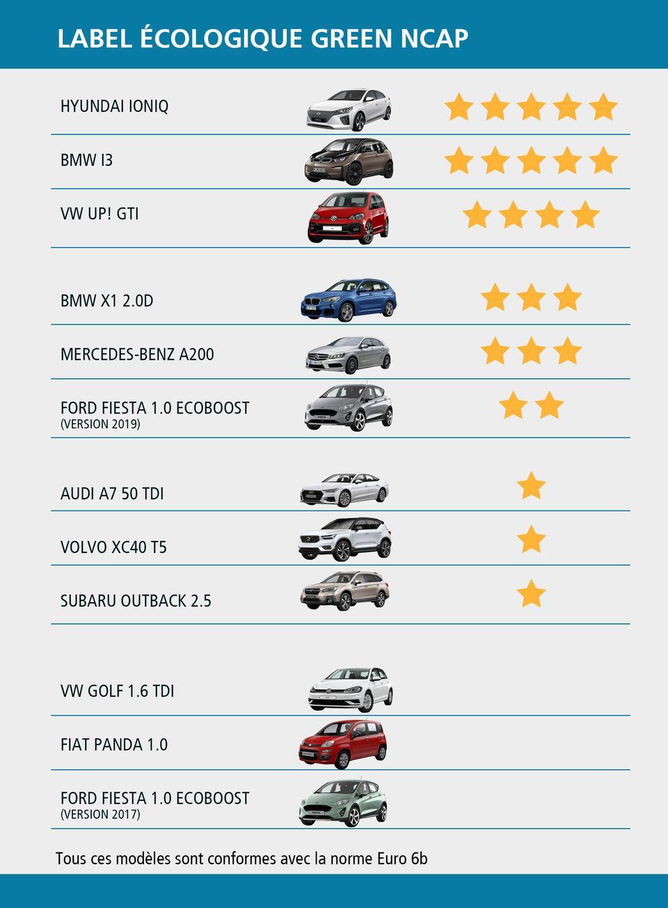 Classement de 12 voitures selon le label écologique Green NCAP. [RTS]