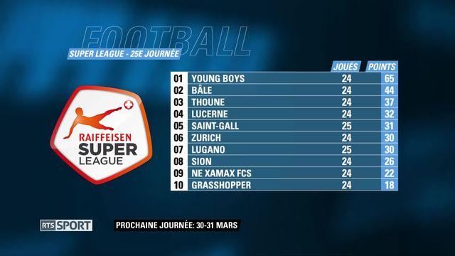Super League, 25e journée: scores et classement [RTS]