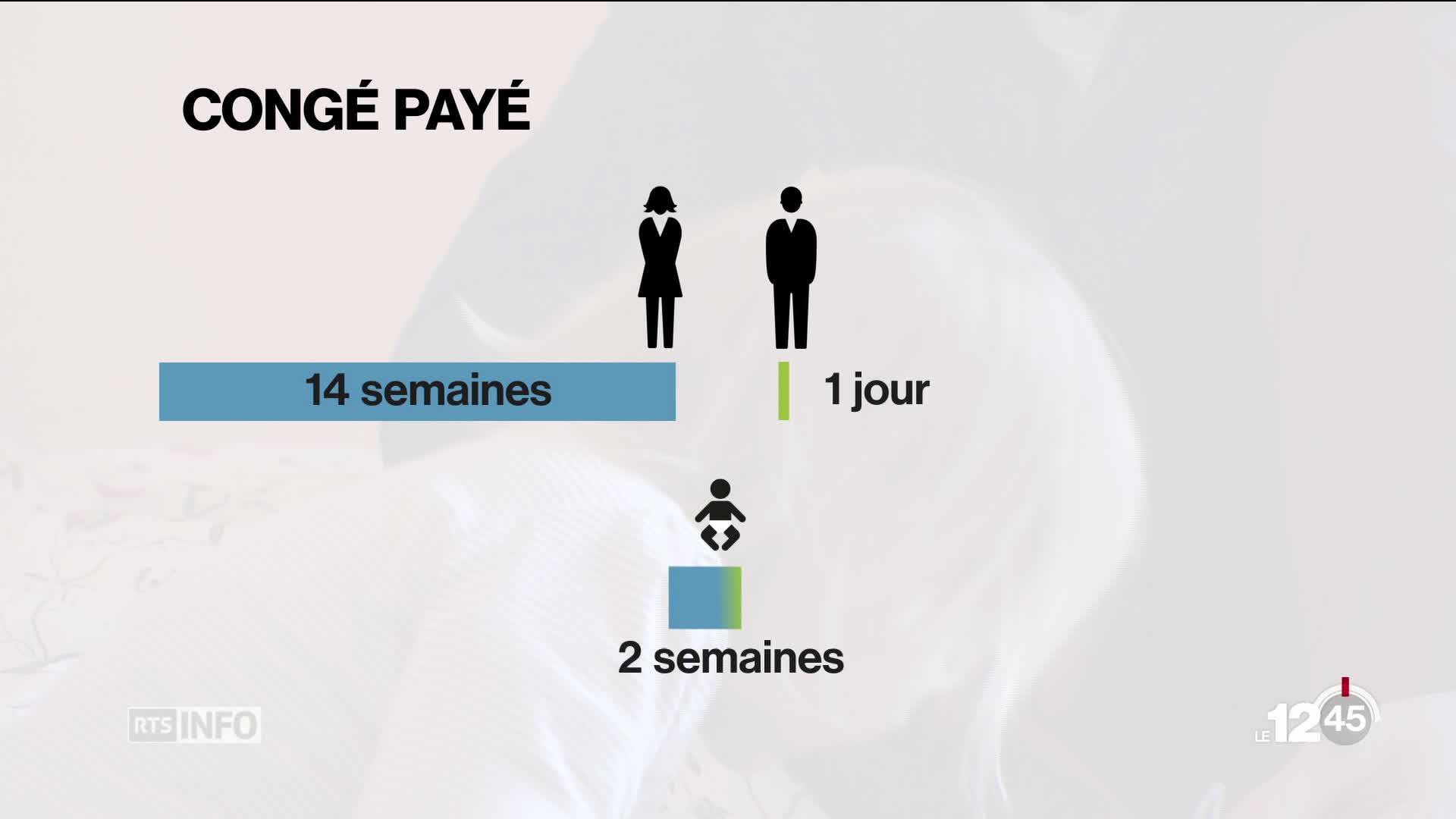 Parents adoptifs: Le National propose un congé de deux semaines.