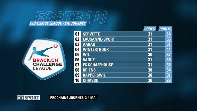 Challenge League, 31e j.: scores et classement [RTS]