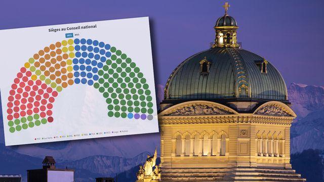 Le Palais fédéral à Berne. [ANTHONY ANEX - KEYSTONE]