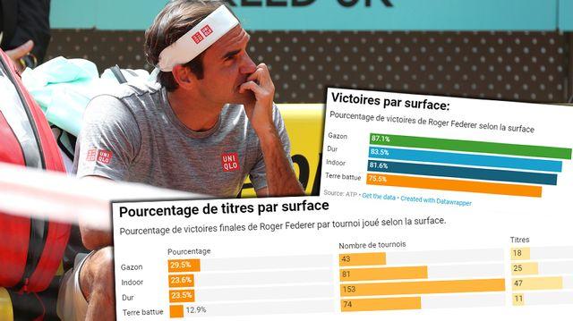 Les statistiques de Federer sur terre battue. [Kiko Huesca/EPA - Keystone]