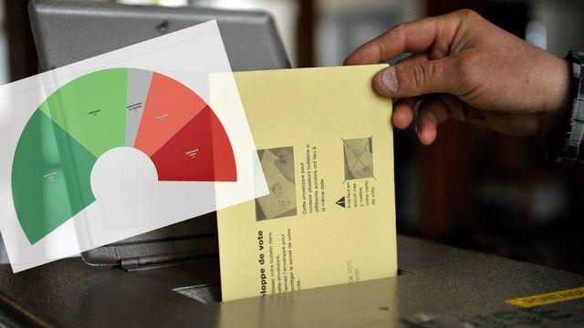 Les Suisses voteront sur la RFFA et la révision de la loi sur les armes le 19 mai. [Dominic Favre - Keystone]