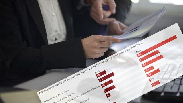 Les progrès réalisés en matière d'équilibre entre vie professionnelle et vie privée semblent stagner, selon une enquête de Pro Familia. [Gaëtan Bally - Keystone]