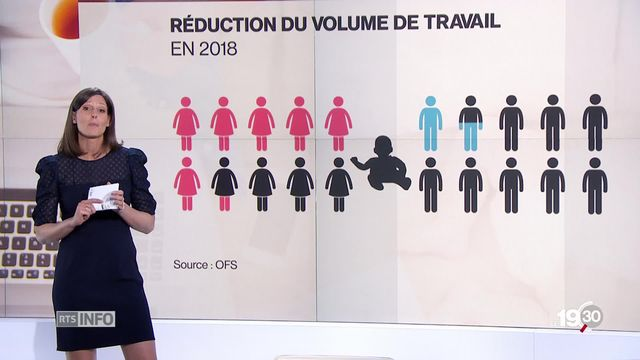 Fanny Moille détaille les chiffres 2018 qui sont éloquents: le temps partiel concerne 14,9% des hommes, 57,9% des femmes. [RTS]