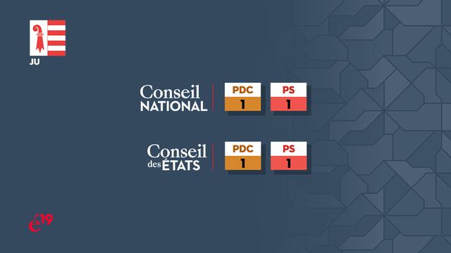 La répartition des sièges jurassiens au Conseil national et au Conseil des Etats. [RTS]