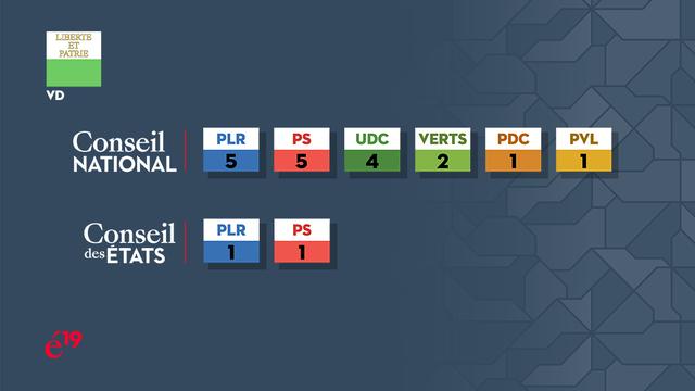 La répartition des sièges vaudois au Conseil national et au Conseil des Etats. [RTS]