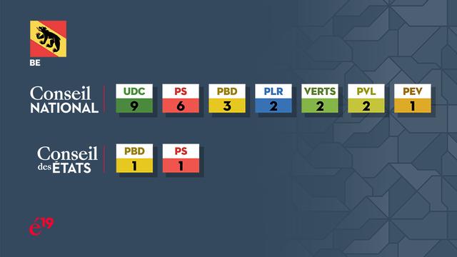 La répartition des sièges bernois au Conseil national et au Conseil des Etats. [RTS]