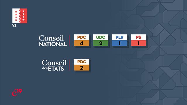 La répartition des sièges valaisans au Conseil national et au Conseil des Etats. [RTS]