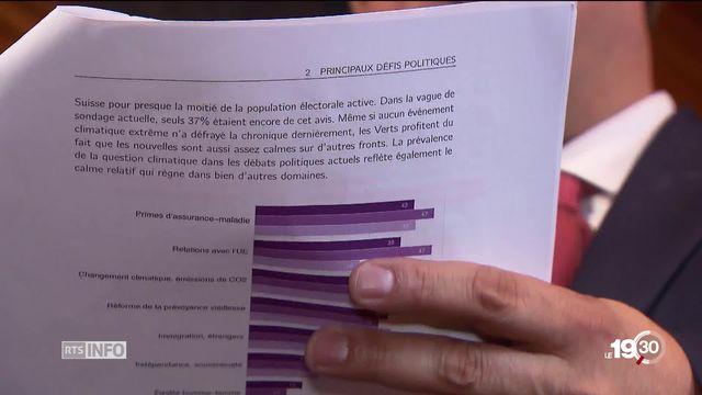 La poussée de Verts renforcerait la gauche face à la majorité de droite au Conseil national, selon le sondage SSR-GfS [RTS]
