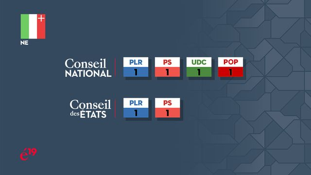 La répartition des sièges neuchâtelois au Conseil national et au Conseil des Etats. [RTS]