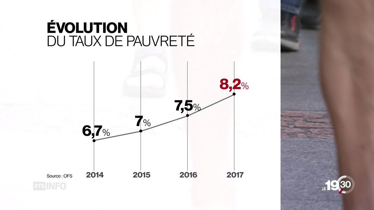 675'000 personnes en situation de pauvreté en Suisse en 2017, soit presque 10% de plus que l'année précédente. [RTS]