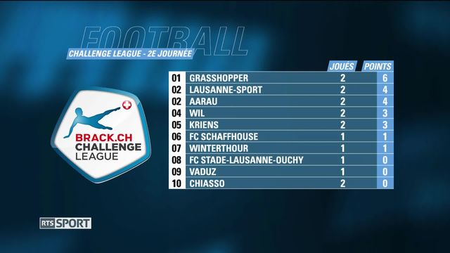 Football, Challenge League: résultats [RTS]