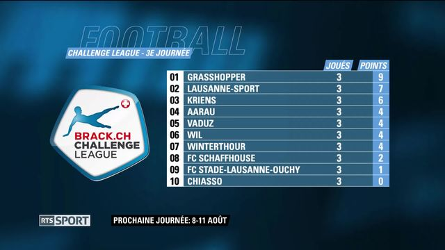 Football, Challenge League: 3e journée [RTS]