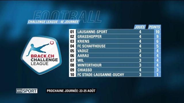 Challenge League, 4e journée: classement [RTS]
