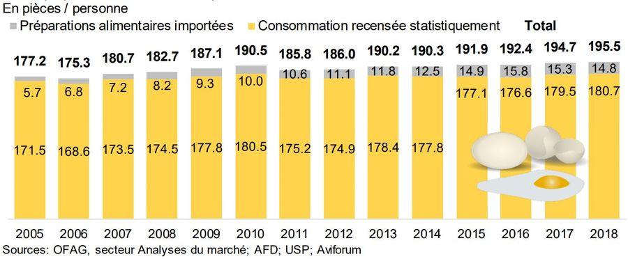 Consommation d'oeufs par habitant en Suisse