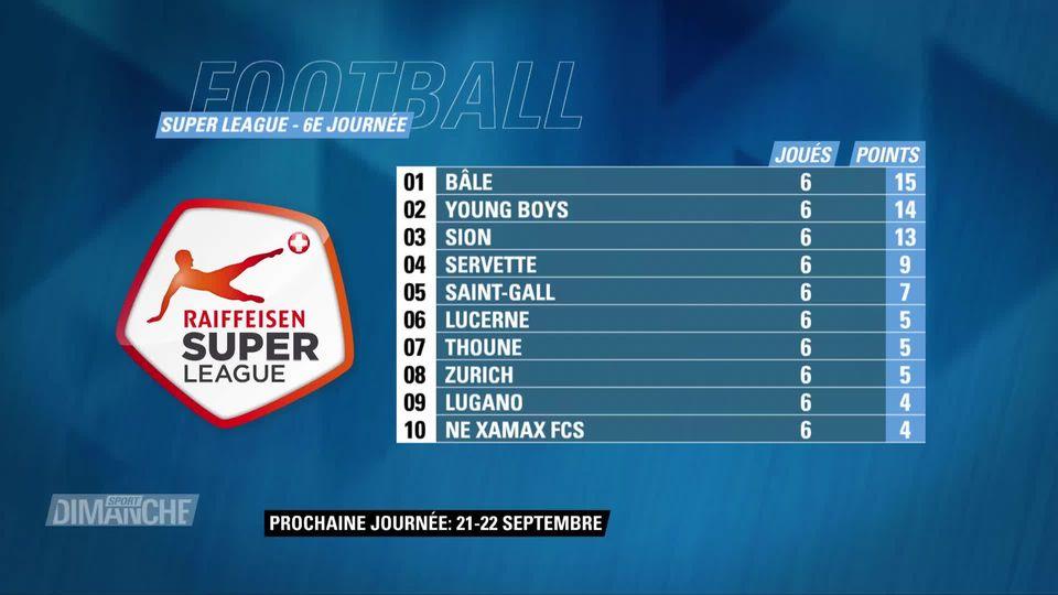 Football, Super League: scores et classement [RTS]