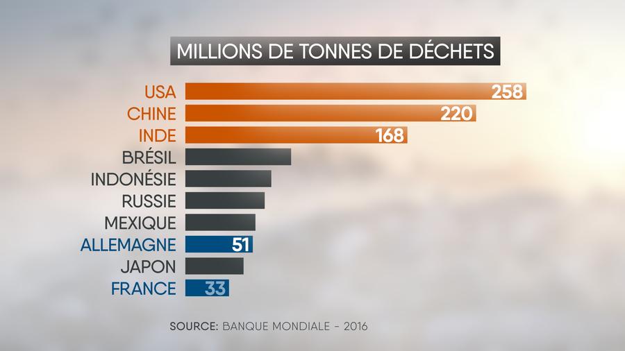 Top 10 des plus gros producteurs de déchets