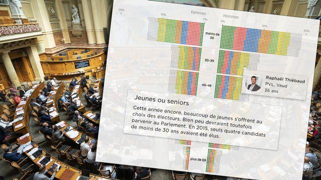 Les 4600 candidats au Parlement en un clin d'oeil. [Keystone]