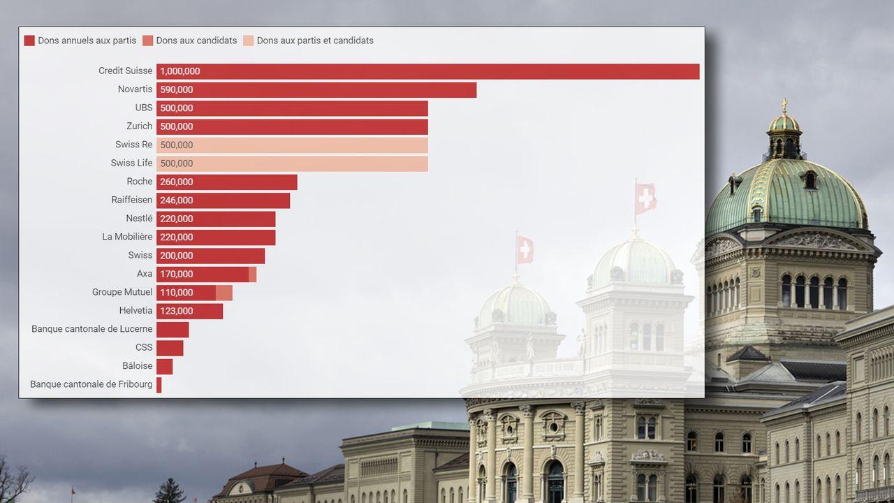 Les dons des plus grandes entreprises qui ont leur siège en Suisse au monde politique. [RTS - Keystone]