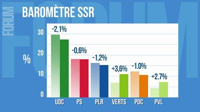 Le dernier sondage électoral prévoit des gains substantiels pour les partis écologistes [RTS]