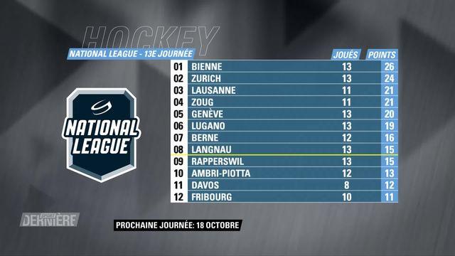 National League: scores et classement [RTS]