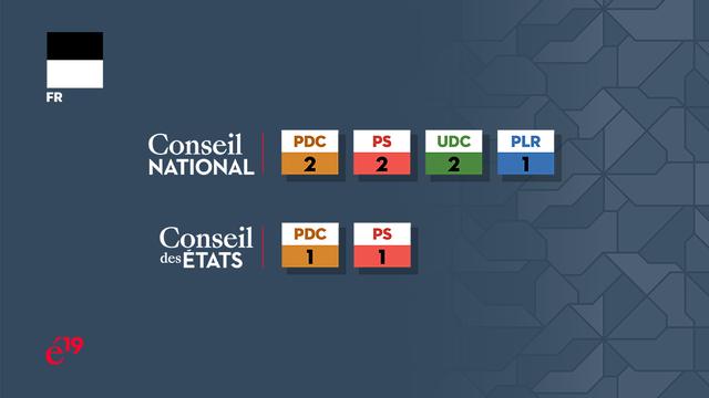 La répartition des sièges fribourgeois au Conseil national et au Conseil des Etats. [RTS]