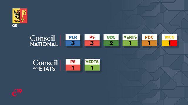 La répartition des sièges genevois au Conseil national et au Conseil des Etats. [RTS]