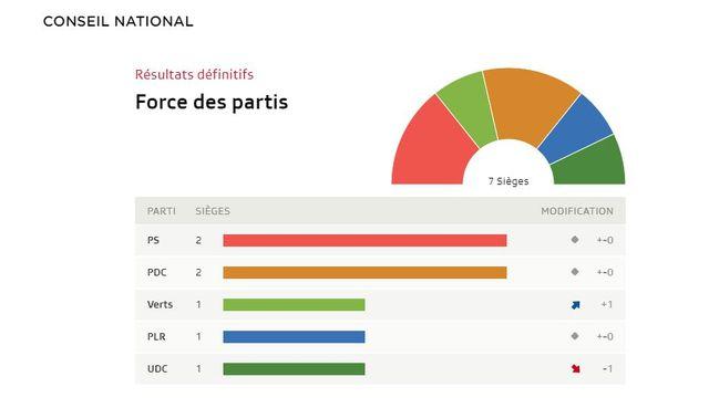Fribourg: tous les résultats [RTS]