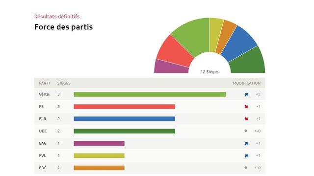 Genève: tous les résultats [RTS]