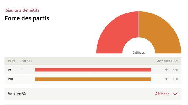 Tous les résultats du Jura. [RTS]