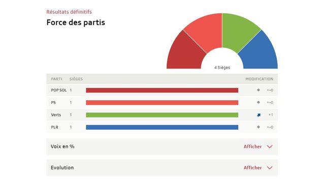 Neuchâtel: tous les résultats [RTS]
