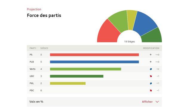 Vaud: tous les résultats [RTS]