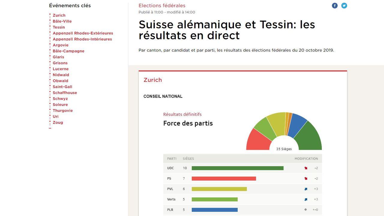 Les résultats de la Suisse alémanique et du Tessin [RTS]