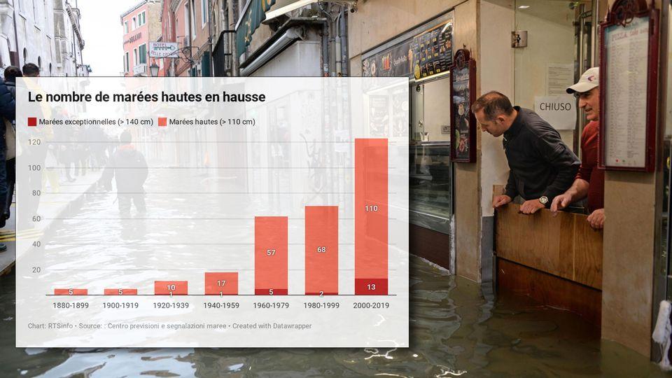 Le nombre de marées hautes frappant Venise a explosé ces dernières décennies. [Keystone]