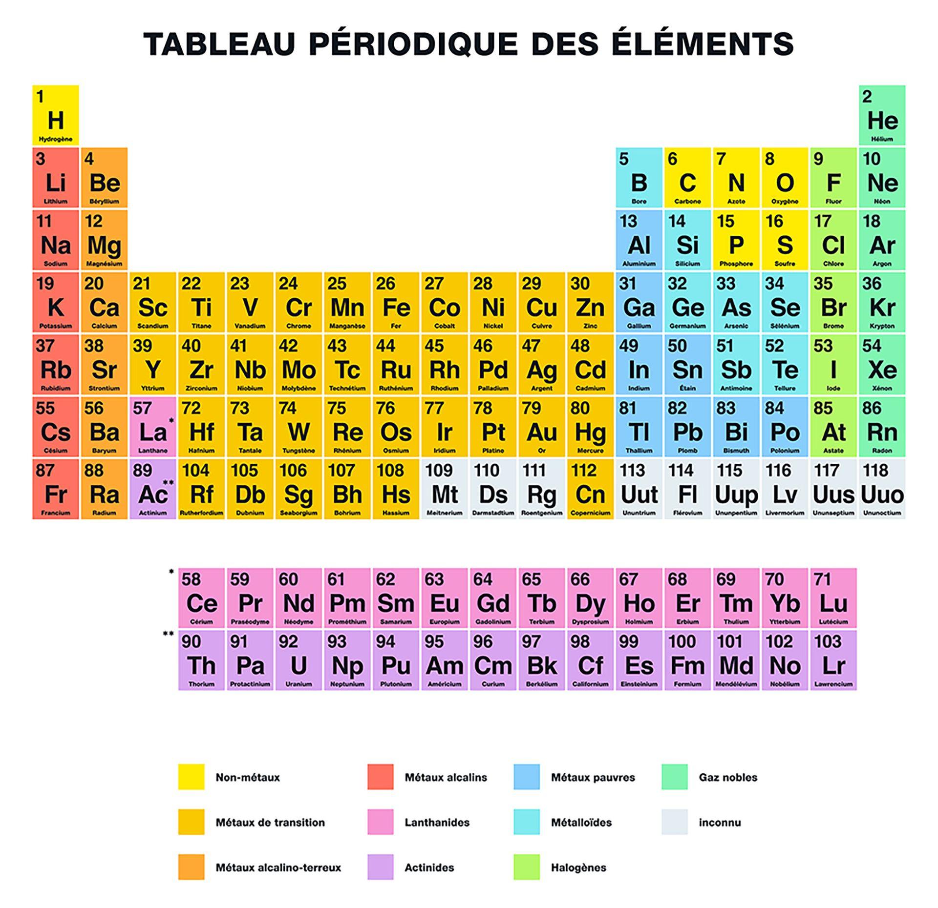 TableauPeriodiquesBlanc 1 [Furian - Depositphotos]
