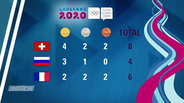 JOJ 2020: bilans des médailles Suisses [RTS]