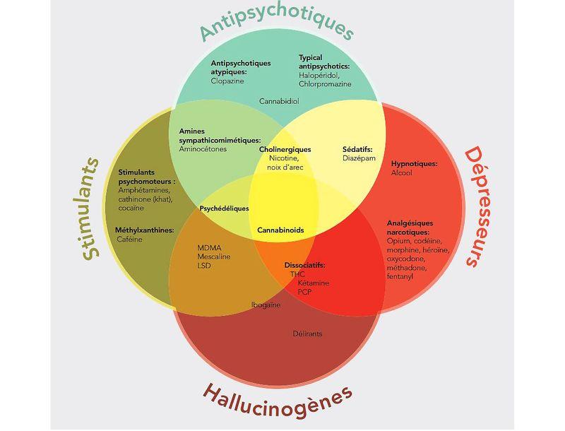 Les différents types de psychotropes.